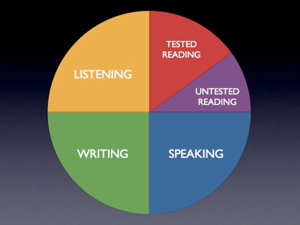 What's covered by the CA Standards Test in English Language Arts?